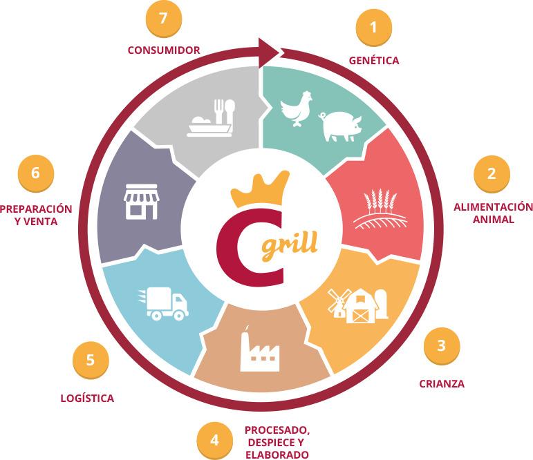 Control integral ciclo Coren Grill.png